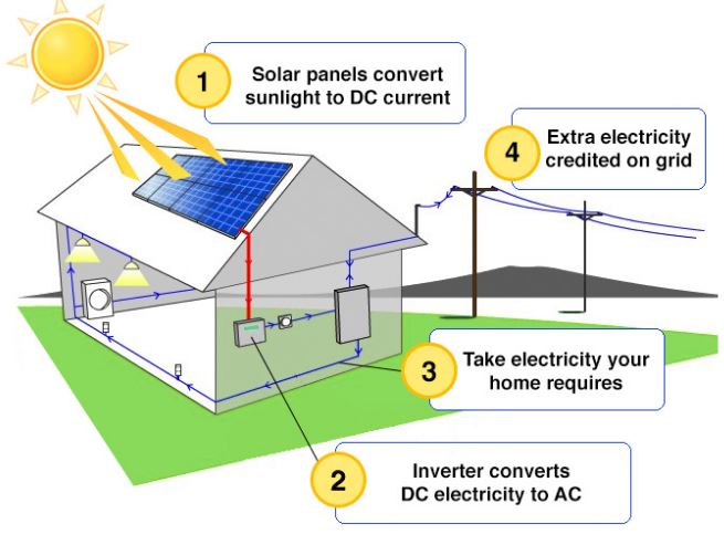 Solar House Diagram