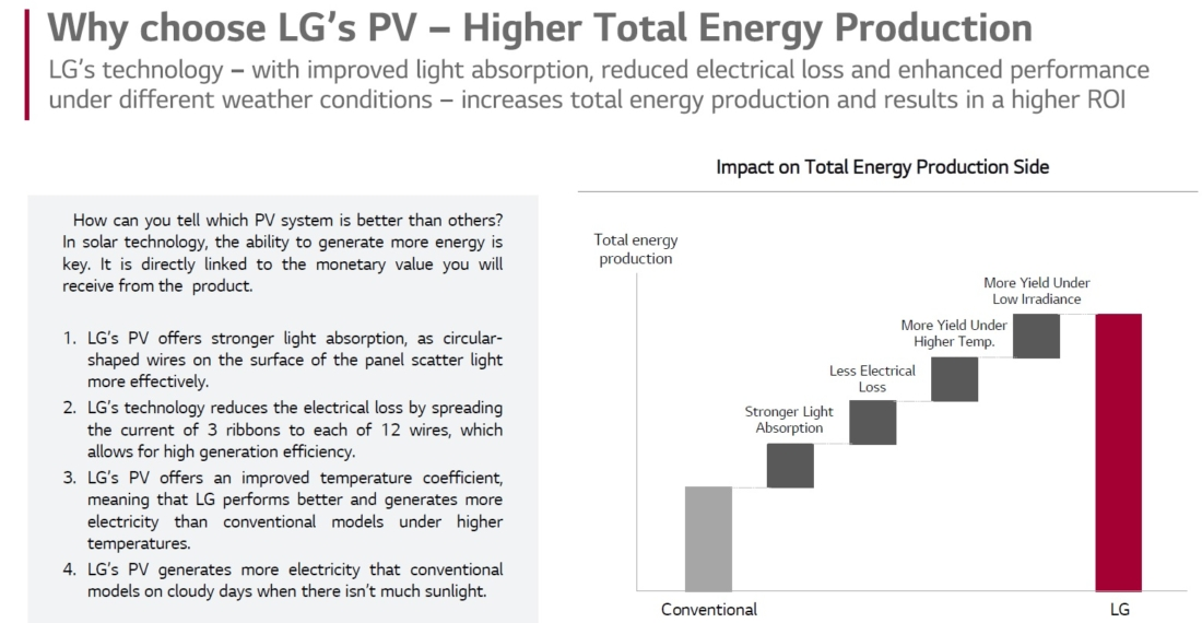 LG PV Higher Total Energy Production