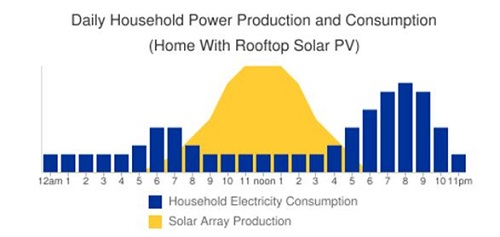 Daily Household Power Production and Consumption with Solar Panels
